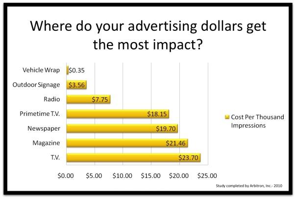 Vehicle Wrap Financing Chico   Marketing Chico   Advertising   LRT